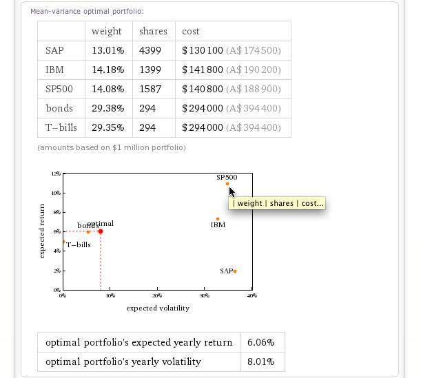 WolframAlpha_optimal