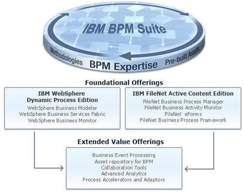 IBM_bpm_suite_529x418
