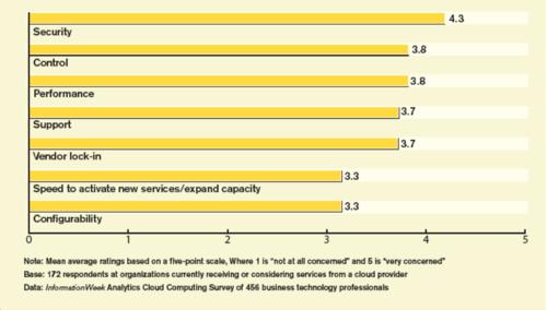 200908 Cloud Concerns