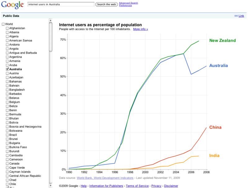 20091112 Google World Bank data