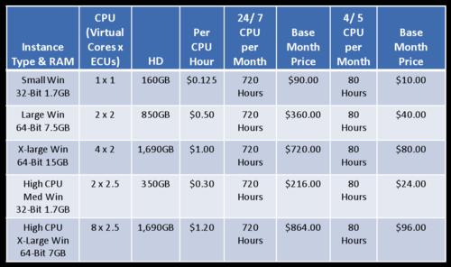 200908 Amazon EC2 Pricing