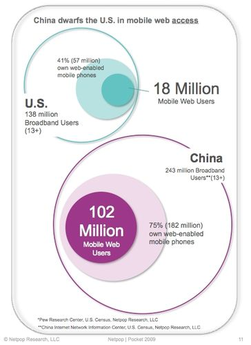Netopop-mobile-web-china-dwarfs-us-mobile-access-april-2009