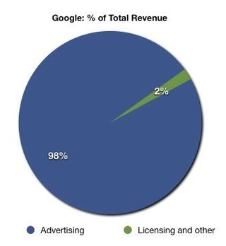 Google total revenue percentage