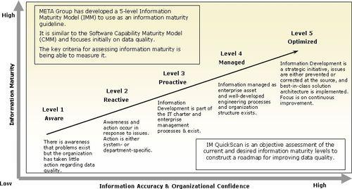 Information_maturity_model