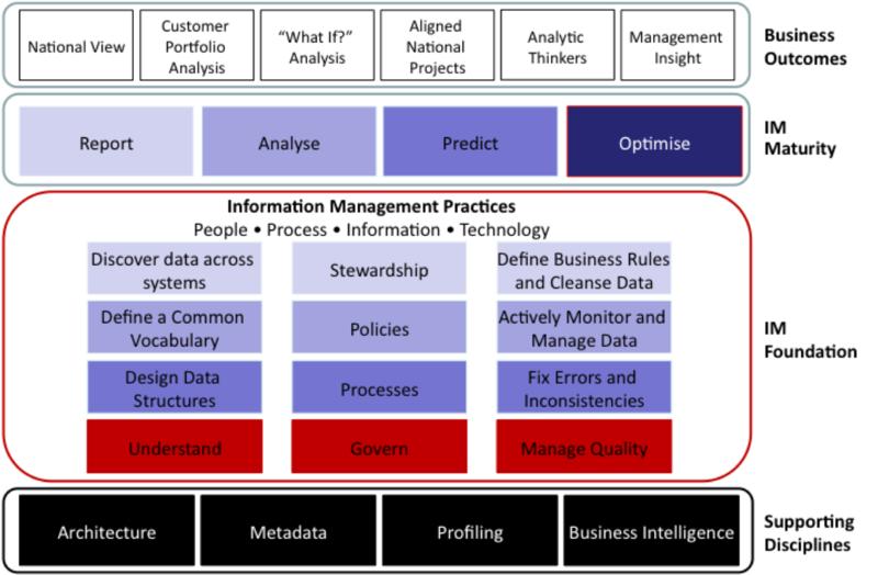 2010 IM Strategy Stack
