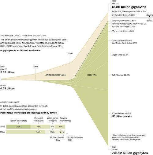 Washington Post Data Growth