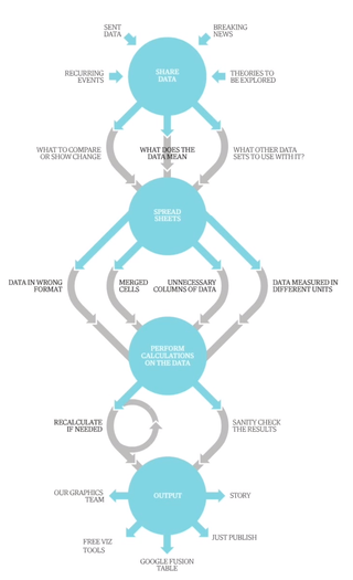 Guardian Data Journalism Process